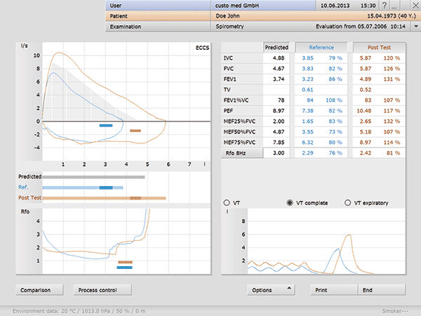 Measurement Software  Evaluation  Management  Spirometry  Custo Med