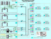 Medical gas plant monitoring system