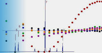 Analysis software / for NMR spectrometry