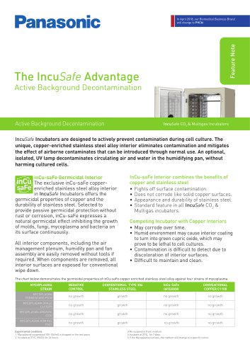 The IncuSafe Advantage - Active Background Decontamination