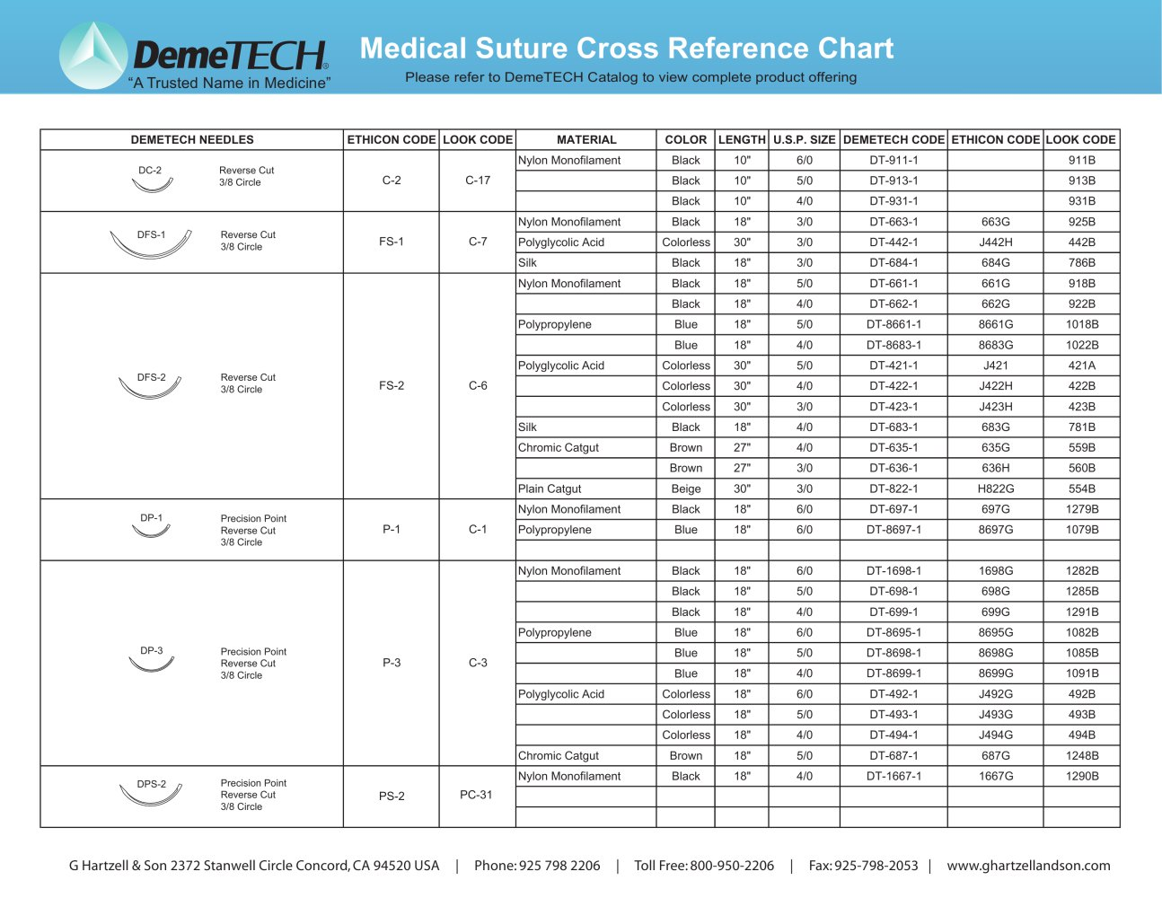 Medical suture cross reference chart g hartzell son inc medical suture cross reference chart 1 1 pages nvjuhfo Image collections