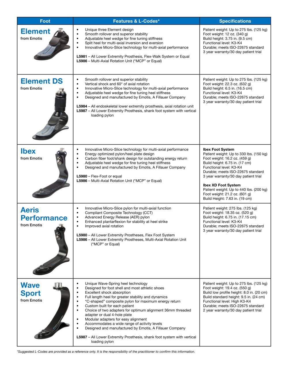 Foot comparison chart fillauer pdf catalogue technical foot comparison chart 1 2 pages nvjuhfo Choice Image