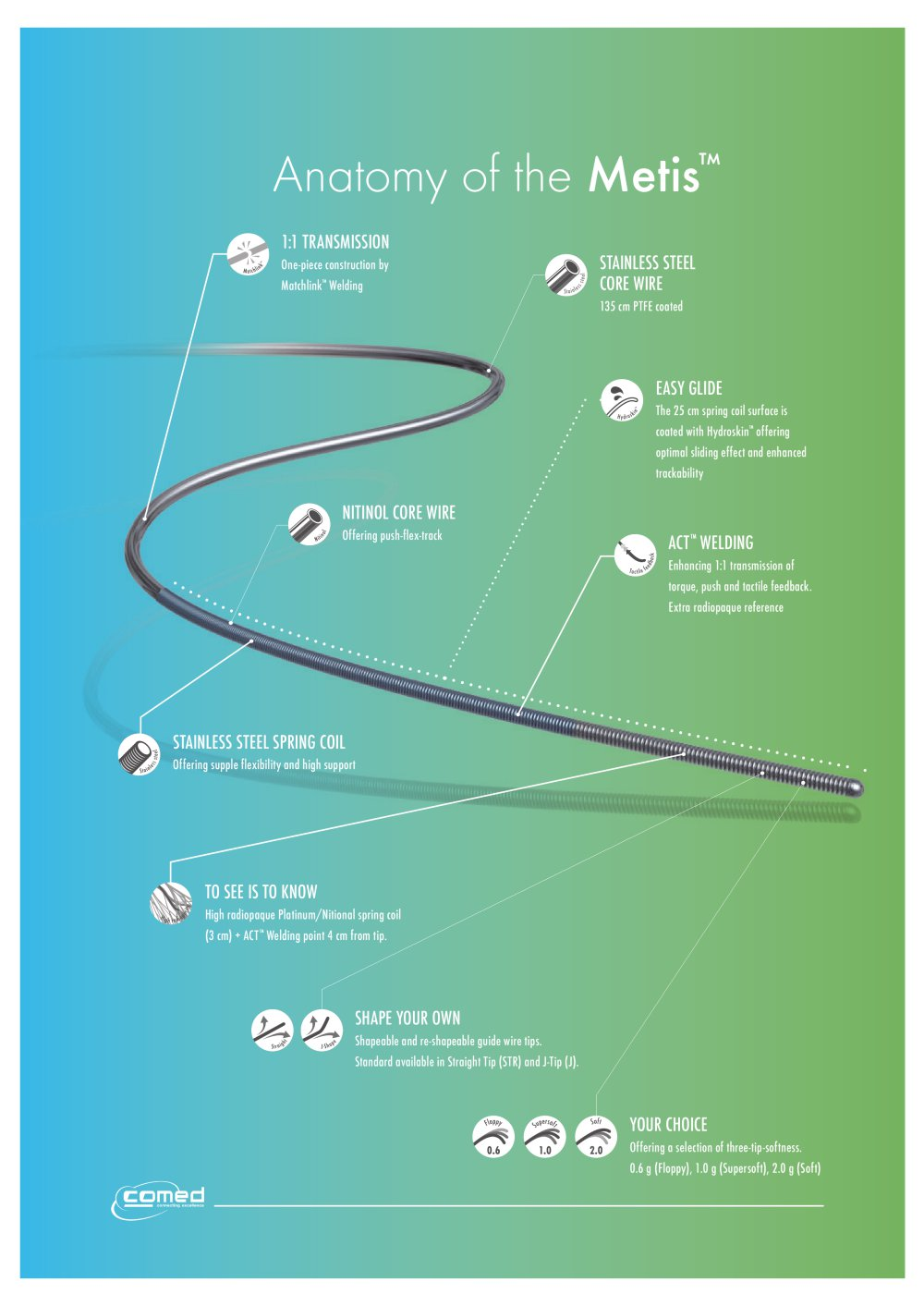 Anatomy of Metis Coronary Guide Wire - Comed - PDF Catalogue ...