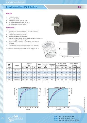 Polyetherurethane Buffer - PB
