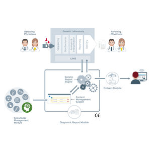 genetic software module