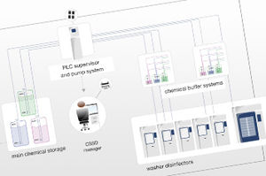 management software / control / CSSD / for sterilization services