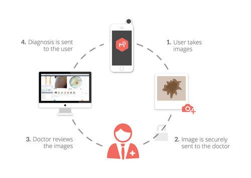 telemedicine software