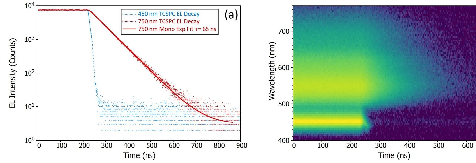 Time-resolved electroluminescence of white light InGaN LED.