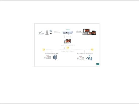 FSN Video Archiving Documentation Solution