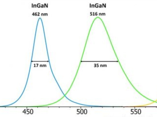 Electroluminescence spectra of InGaN and AIGaInP LEDs