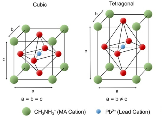 The cubic, tetragonal and orthorhombic crystal structures of MAPI halide perovskite
