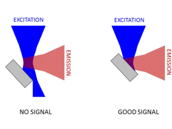 Troubleshooting Measurements of Fluorescence Spectra