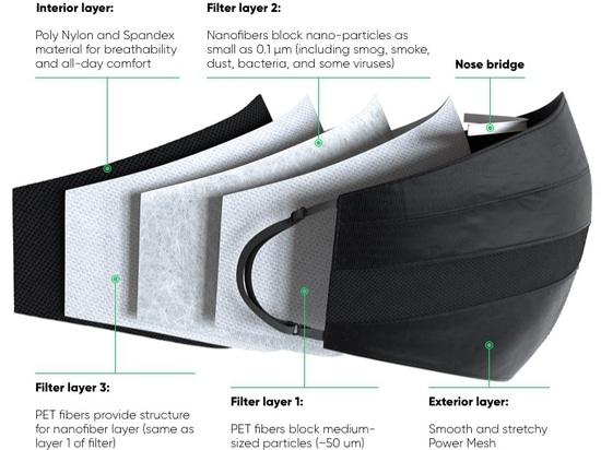 Mask layers