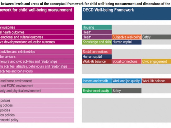 The Many Factors That Make a Child's Well-Being Build Our Adult Health – the Aspirational OECD Framework