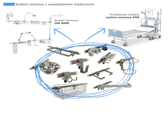 TechMed - Rail System