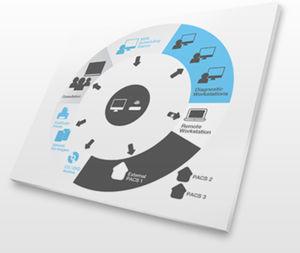 医療画像PACS(画像保管通信システム)