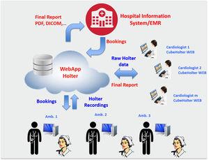 診断ウェブアプリケーション / コミュニケーション用 / 分析 / データ管理