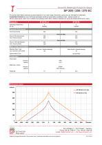 SP 200 / 250 / 270 EC - 2