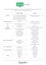 Grid for iPad