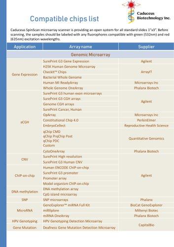 Caduceus Compatible chips list