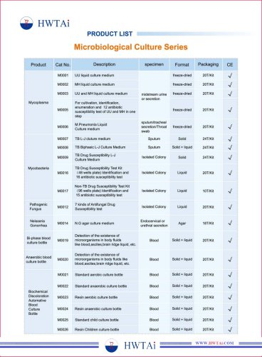 Rapid Test kit of Different Product list-HWTAi