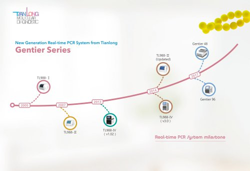 Tianlong's Real-time PCR System-Gentier Series