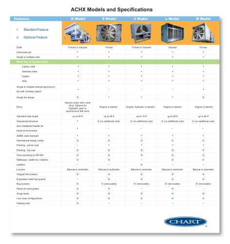 ACHX Models and Specifications