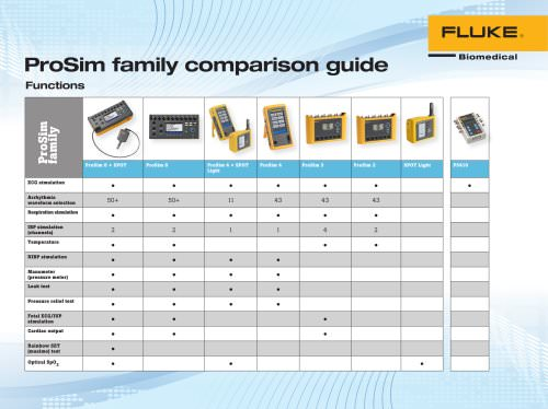 ProSim family comparison guide
