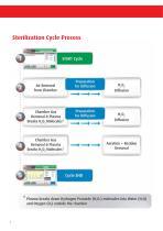 Plasma Low Temperature Sterilization - 2014 - 8