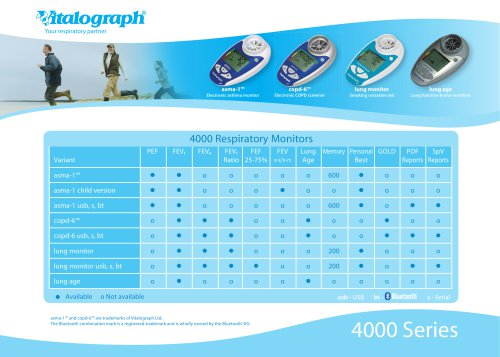 4000 Respiratory Monitors