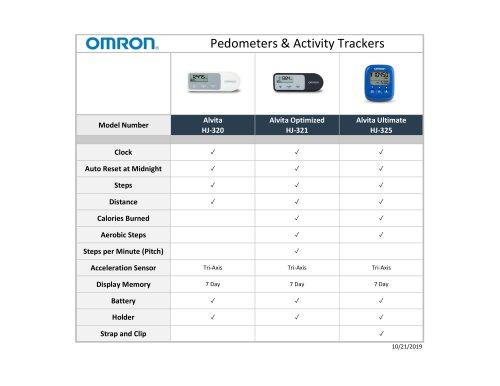 Pedometers & Activity Trackers