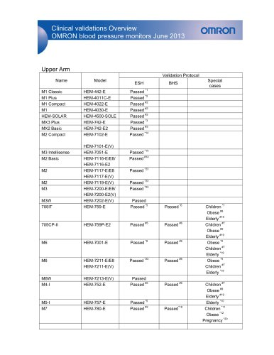 Clinical validations Overview OMRON blood p ressure monitors June 2013