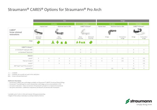 Straumann® CARES® Options for Straumann® Pro Arch