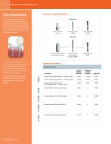 SwissPlus® Implant System Product Catalog - 6