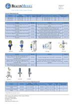 Flow Meters and Vacuum Regulators HTM/ISO Specification Sheet - 3