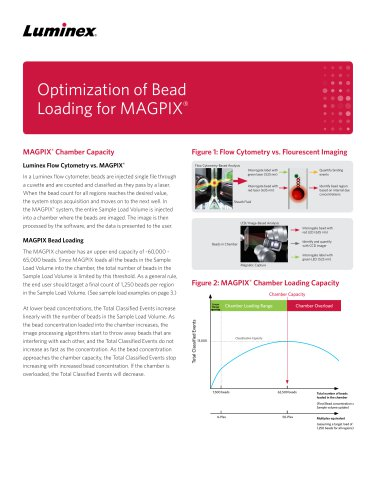 Optimization of Bead Loading for MAGPIX®