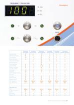 PowerMAG research Series - 7