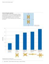 Titanium Sternal Fixation System - 5