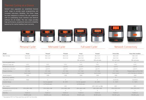 New thermal Cycle Comparison Chart