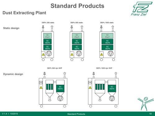 Dust Extracting Plant