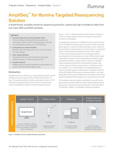 AmpliSeq™ for Illumina Targeted Resequencing Solution