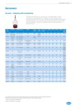 HACH CHEMISTRIES, REAGENTS AND STANDARDS - 5