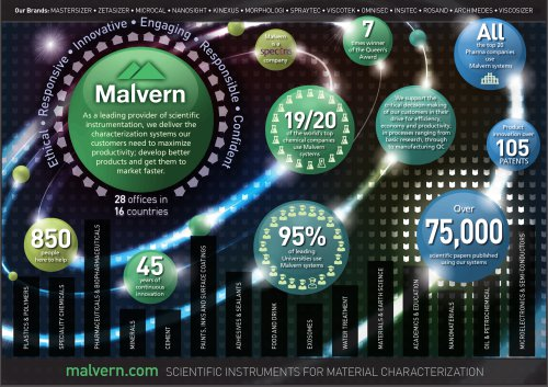 Malvern Instruments - Company Overview