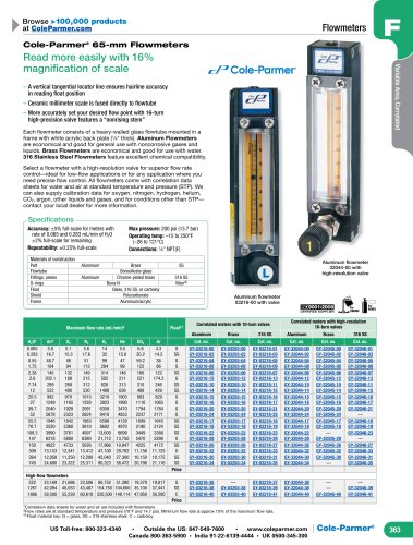 Cole-Parmer® 65-mm Flowmeters