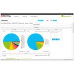 software de análise / de gestão / com sistema de acompanhamento / de laboratório